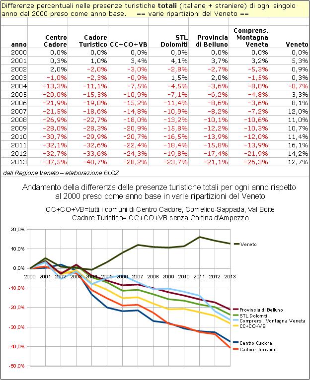 Differenze % nelle presenze turistiche totali di ogni singolo anno dal 2000 preso come anno base in varie ripartizioni montane del Veneto