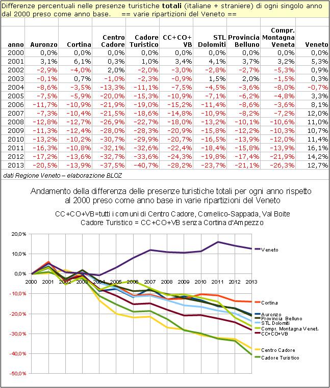 Differenze % nelle presenze turistiche totali di ogni singolo anno dal 2000 preso come anno base in varie ripartizioni montane del Veneto (comprensive di Auronzo e Cortina)