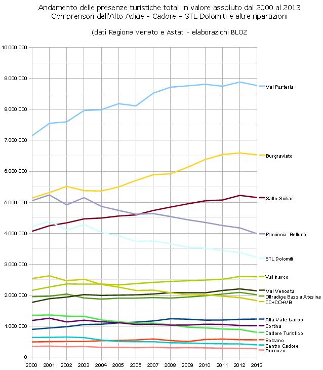 Andamento presenze turistiche totali in valore assoluto 2000-2013 - Comprensori Alto Adige - Cadore - STL Dolomiti e altre ripartizioni
