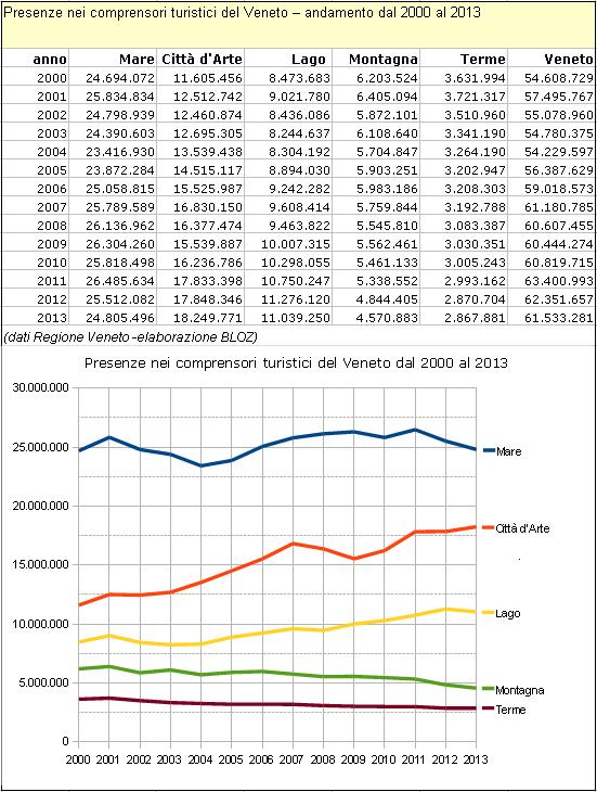 Presenze nei comprensori turistici del Veneto - andamento dal 2000 al 2013