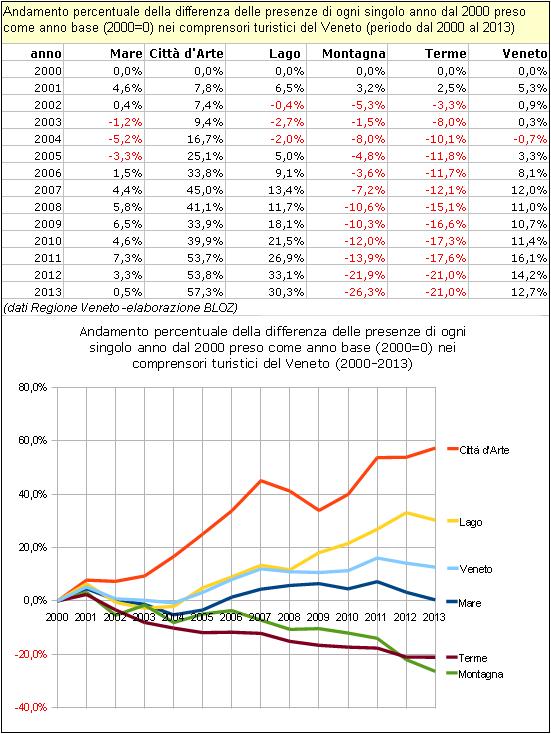 Andamento % della differenza delle presenze di ogni singolo anno dal 2000 preso come anno base (2000=0) nei comprensori turistici del Veneto (periodo dal 2000 al 2013)