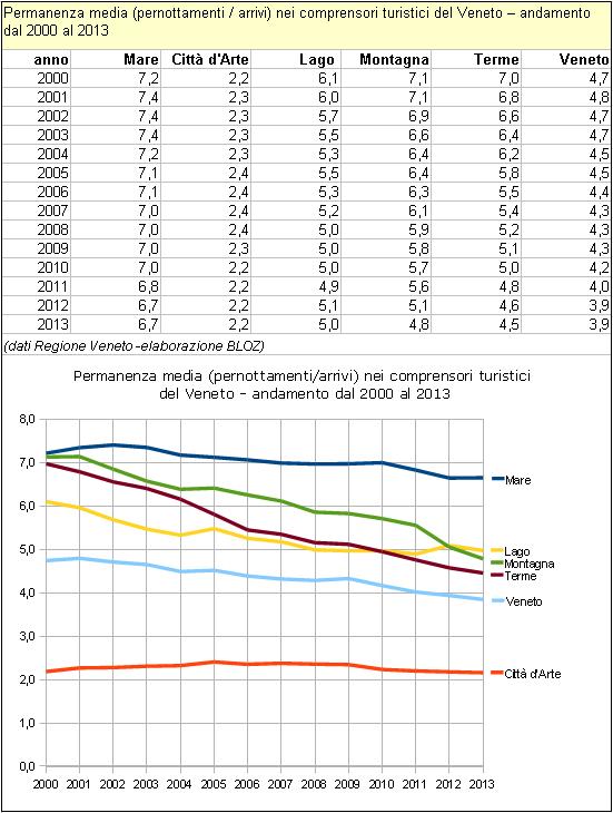 Permanenza media (pernottamenti / arrivi) nei comprensori turistici del Veneto – andamento dal 2000 al 2013