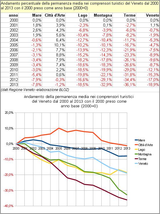 Andamento % della permanenza media nei comprensori turistici del Veneto dal 2000 al 2013 con il 2000 preso come anno base.