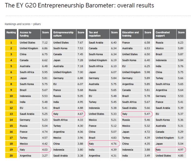 The_EY_G20_Entrepreneurship_Barometer_2013_overall-610x514