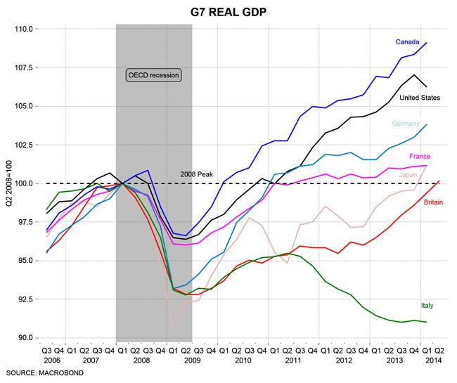 2014.08 Business Insider GDP G7
