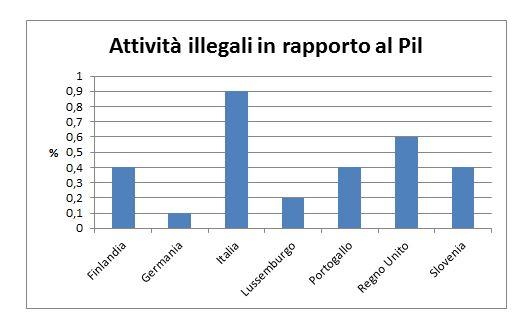 attività-illegali-pil-terzo-e-ultimo