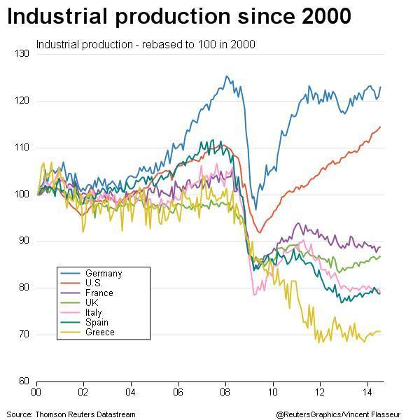 produzione industriale dal 2000 EZ
