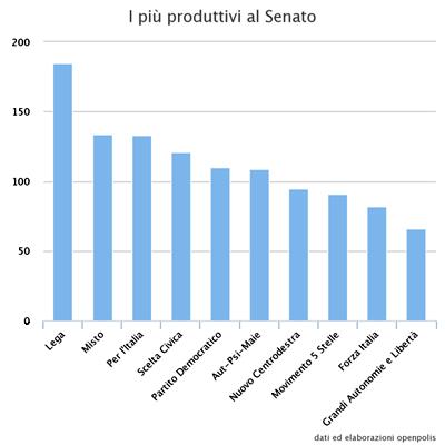 prod-senato