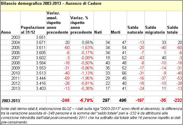 bil-auronzo-2003-2013
