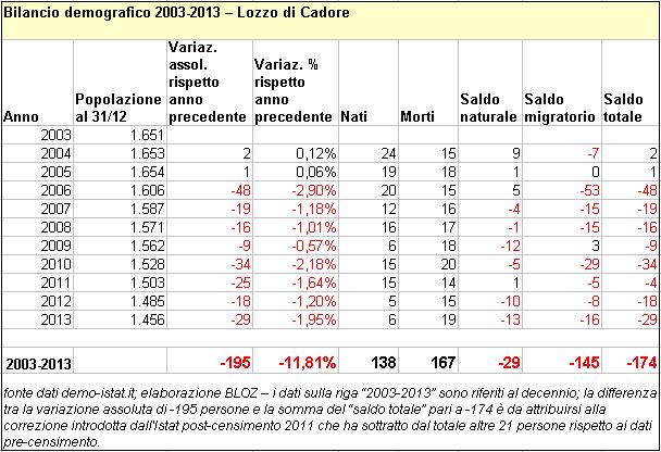 bilanciolozzo2003-2013-definitivo