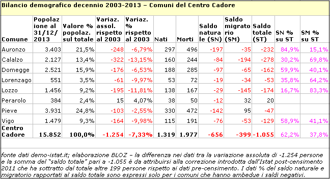 bilcadore2003-2013