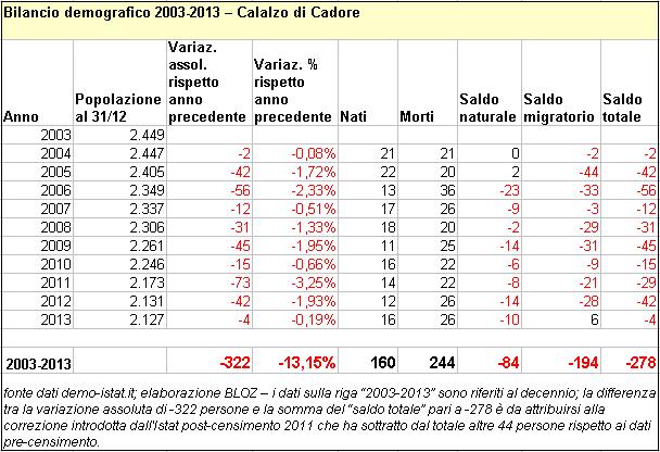 bilcalalzo2003-13