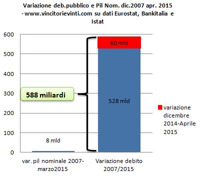 debito pubbbblico