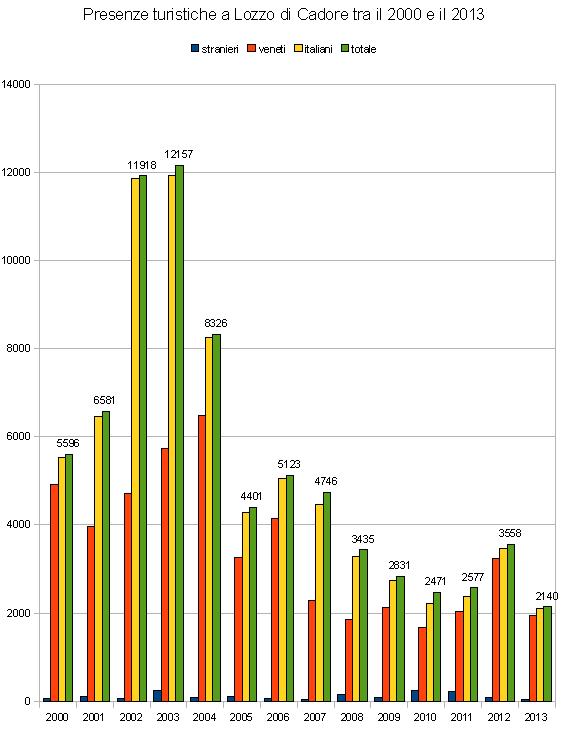 preslozzo2000-2013