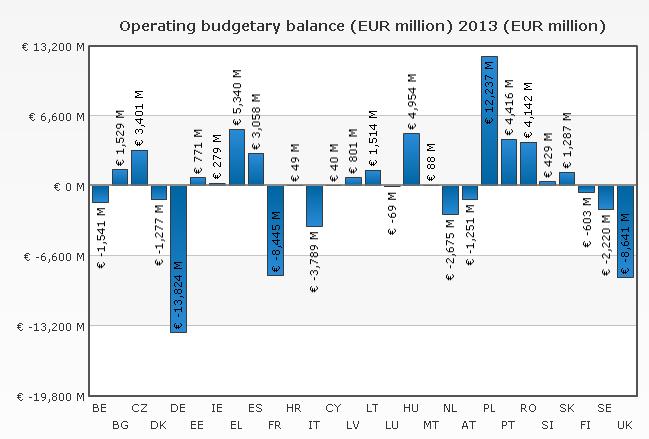 bilancio-ue-2013