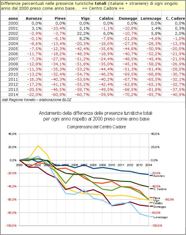 cc-paesexpaese-2000-2014