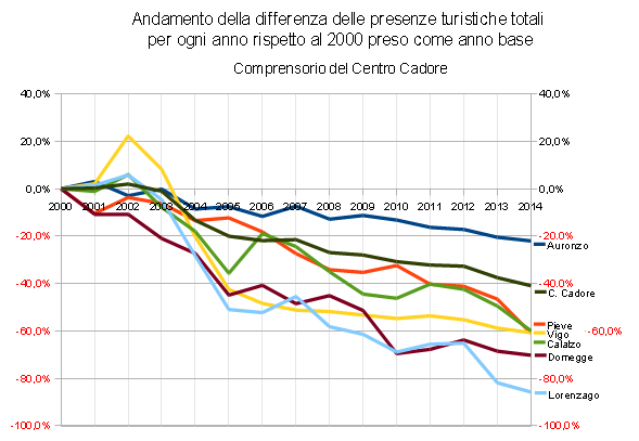 cc-paesexpaese-2000-2014-extra