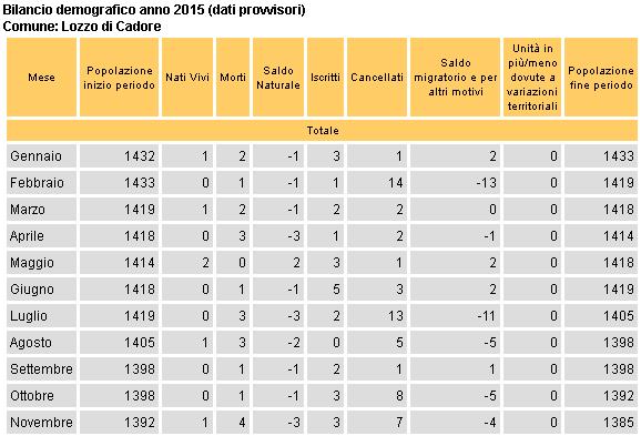bilancio demografico per Lozzo di Cadore a fine novembre 2015