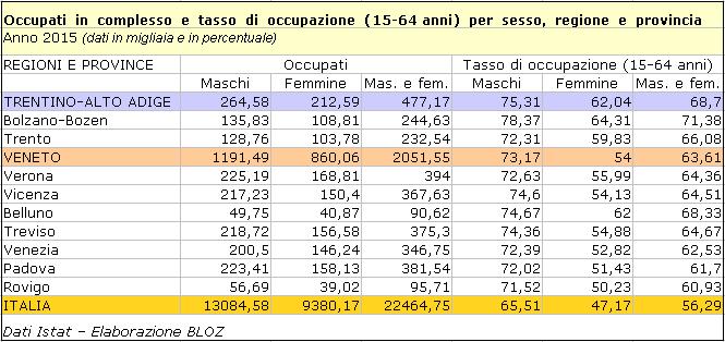 Occupati in complesso e tasso di occupazione (15-64 anni) - 2015