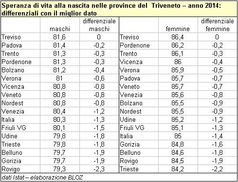 Speranza di vita alla nascita nelle province del Triveneto -2014 - Differenziali di genere tra con il miglior dato (tabella)
