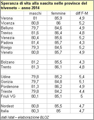 Speranza di vita alla nascita nelle province del Triveneto - 2014 (tabella per ripartizione geografica)