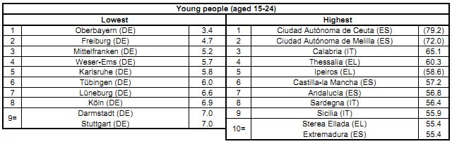 disoccupazione giovanile 15-24 in Eu nel 2015 per regioni NUTS2 (Eurostat)