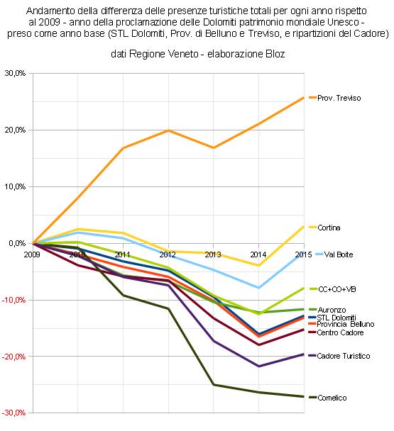Andamento presenze turistiche totali dal 2009-al 2015 con 2009 = 0; STL Dolomiti, Prov. di Belluno e Treviso e ripartizioni del Cadore