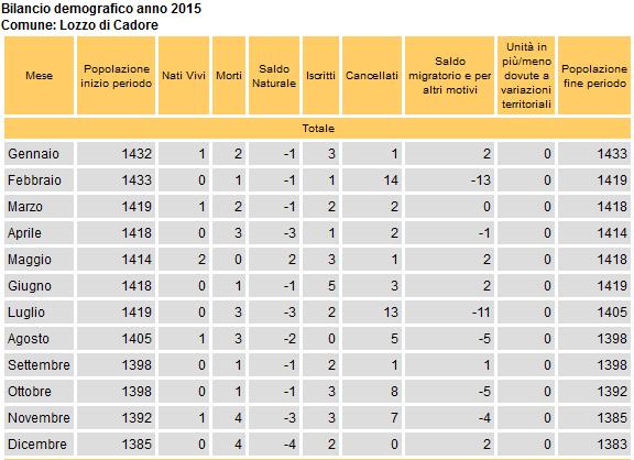 Comune di Lozzo di Cadore: bilancio demografico anno 2015