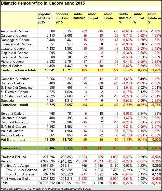 Cadore: (suddivisione Centro Cadore, Comelico-Sappada, Val Boite) bilancio demografico 2015 dei comuni