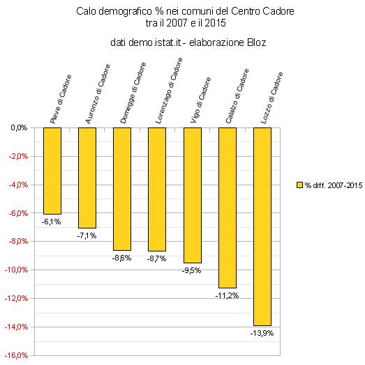 Calo demografico % nei comuni del Centro Cadore tra il 2007 e il 2015
