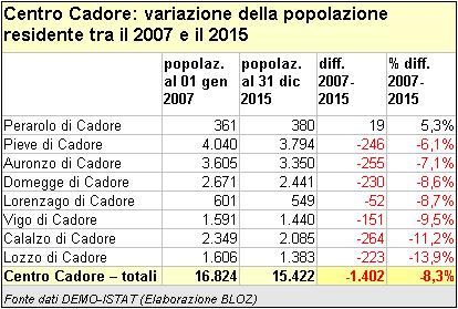 Variazione della popolazione residente nei comuni del Centro Cadore tra il 2007 e il 2015