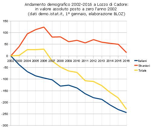 Andamento demografico 2002-2016 a Lozzo di Cadore della popolazione italiana e straniera (anno 2002=0)