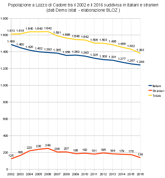 Popolazione a Lozzo di Cadore tra il 2002 e il 2016 suddivisa in italiani e stranieri
