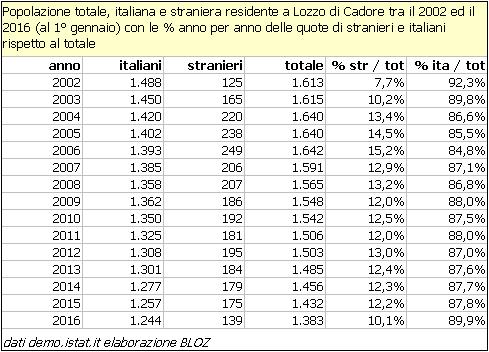 Popolazione totale, italiana e straniera residente a Lozzo di Cadore tra il 2002 e il 2016