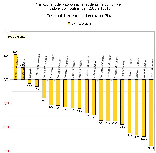 Variazione % della popolazione residente nei comuni del Cadore (con Cortina) tra il 2007 e il 2015