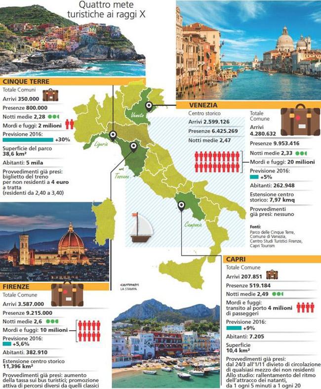 """infografica tratta da """"La Stampa"""" 18 luglio 2016 (vedi link nell'articolo)"""
