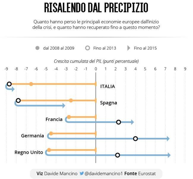 grafico ripreso dall'account twitter @davidemancino1 di Davide Mancino