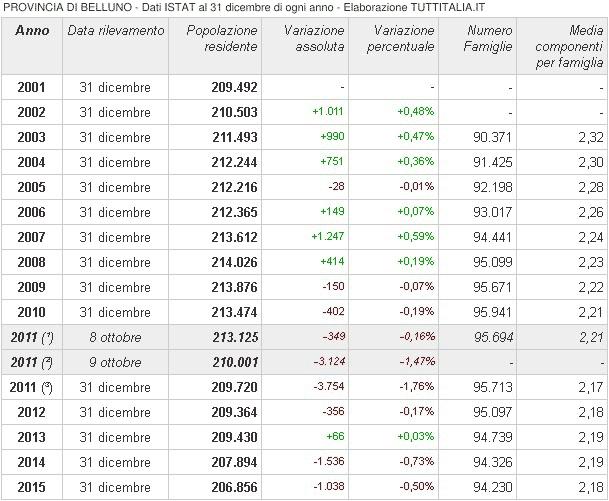 popolazione residente in provincia di Belluno 2001-2015