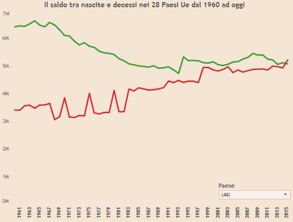 nascite e decessi in EU28 tra 1960 e 2015