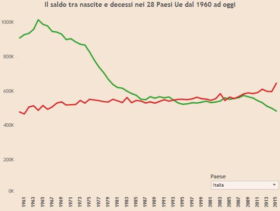 nascite e decessi in Italia tra 1960 e 2015