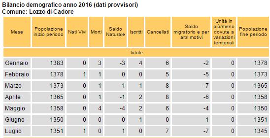 bilancio demografico a luglio 2016 - Lozzo di Cadore
