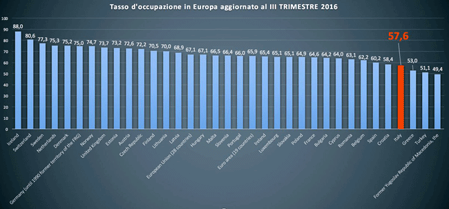 dati occupazione in Europa III trimestre 2016