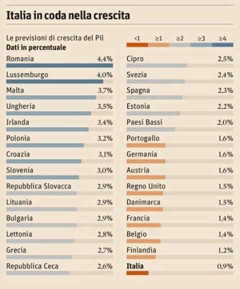 previsioni UE della crescita economica per il 2017