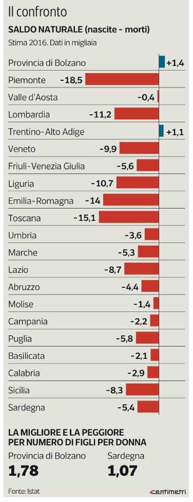 Saldo naturale. Stima 2016. Corriere della Sera, tweet del 20 marzo 2017