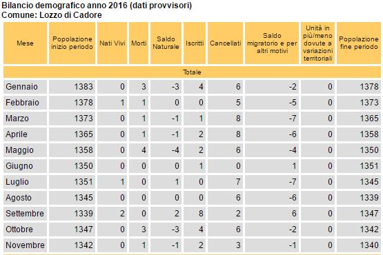 bilancio demografico a novembre 2016 (dati provvisori) per Lozzo di Cadore