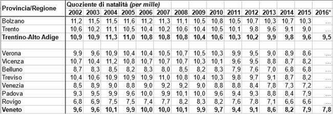 Quozienti di natalità - dati Istat