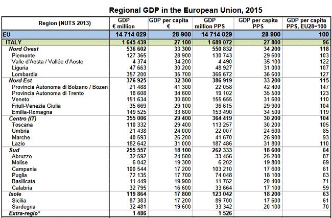 GDP (PIL) regionale 2015 in EU (Italia)