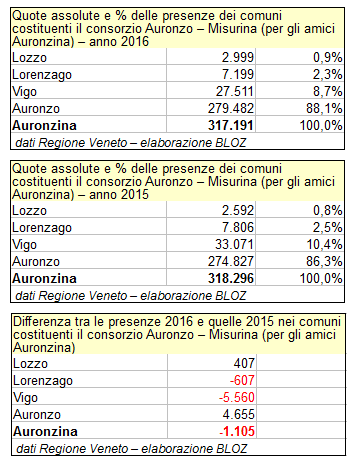 """Dati del consorzio """"Auronzina"""": presenze 2016 e 2015 a confronto"""