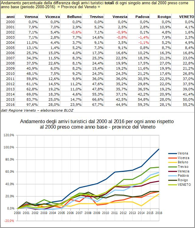 Andamento % della differenza degli arrivi turistici totali di ogni singolo anno dal 2000 preso come anno base; province del Veneto, 2000-2016