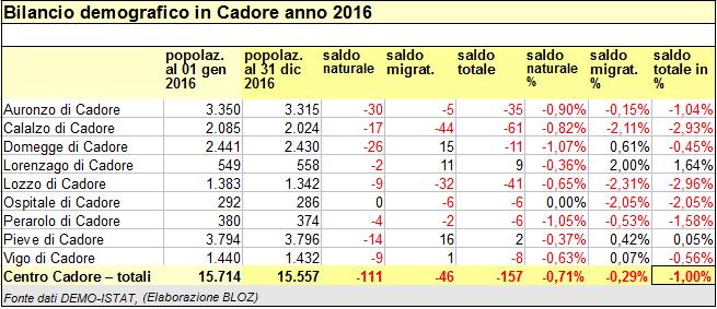 bilancio demografico Centro Cadore 2016